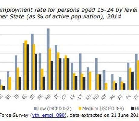 Studiu al Comisiei Europene: Cum ratează România fondurile pentru sprijinirea tinerilor care nici nu învață, nici nu muncesc